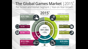 State of the Global Games Market