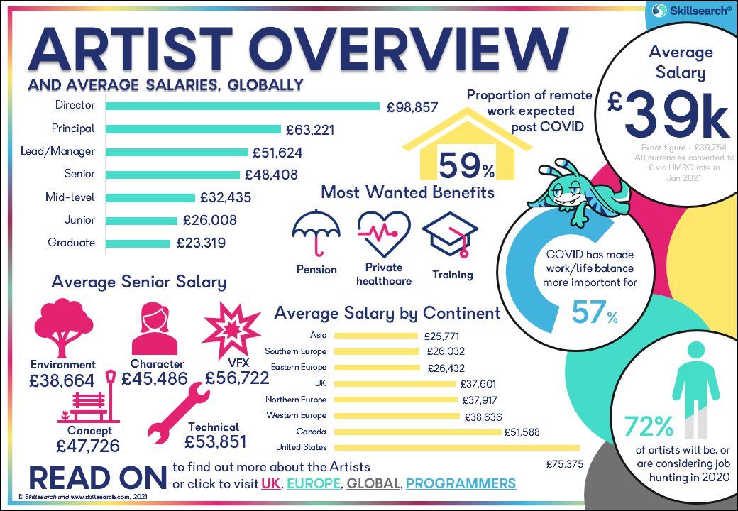 The Artist overview page of the games industry salary and satisfaction survey