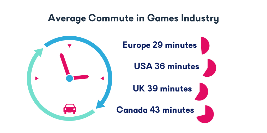 Average Commute in Games Industry