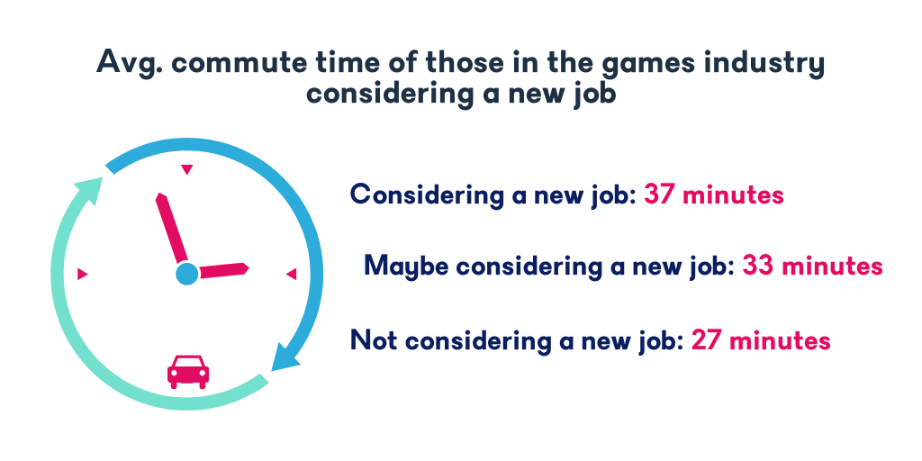 Avg. commute time of those in the games industry considering a new job