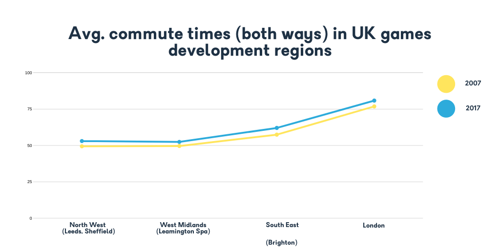 /Avg. commute times (both ways) in UK games development regions