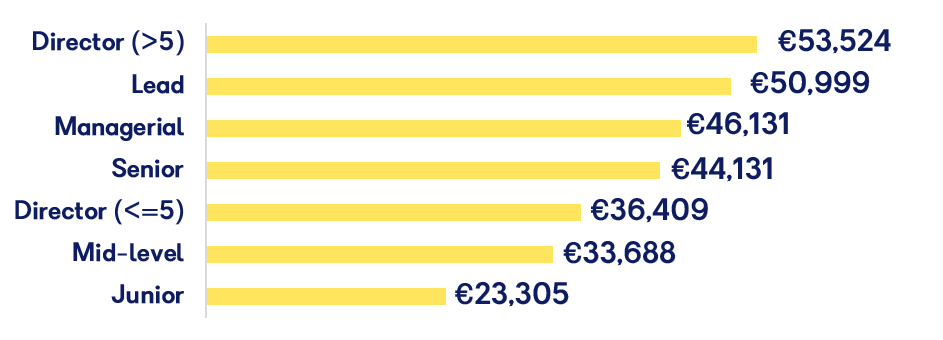 EU Average salaries in Games and Interactive Industry 2019
