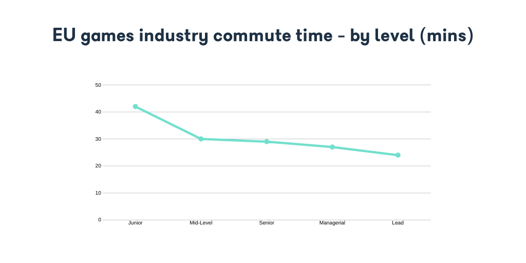 EU games industry commute time - by level (mins)