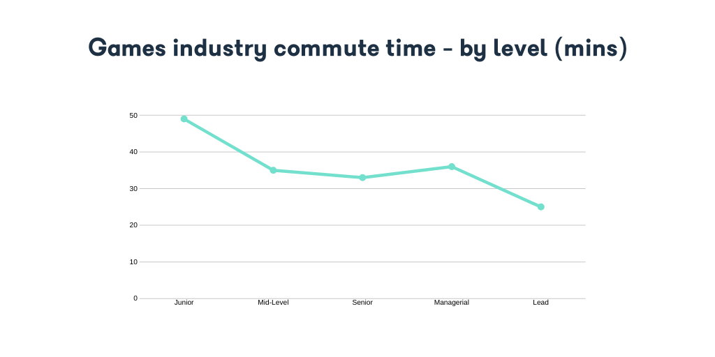Games industry commute time - by level (mins)