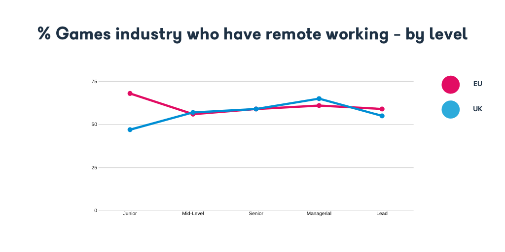 Games industry who have remote working - by level