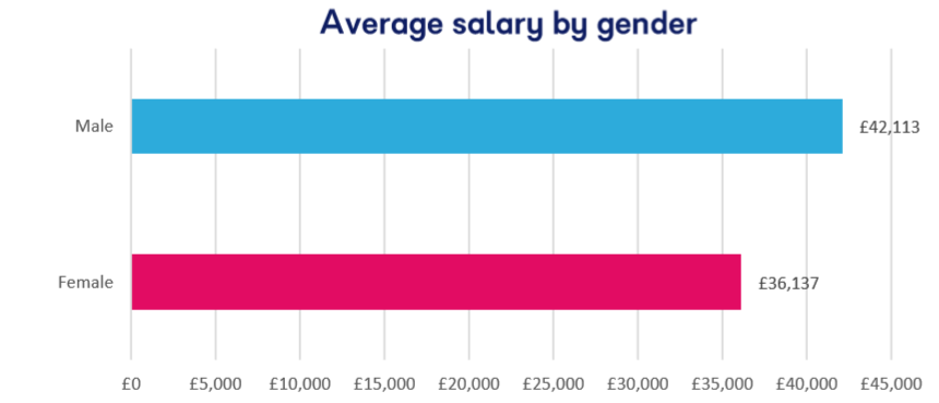 gender pay gap in games