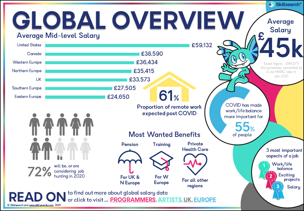 The global overview page of the games industry salary and satisfaction survey