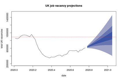 Uk job vacancy projections for 2020/21 showing a sharp increase in Januaray 2021