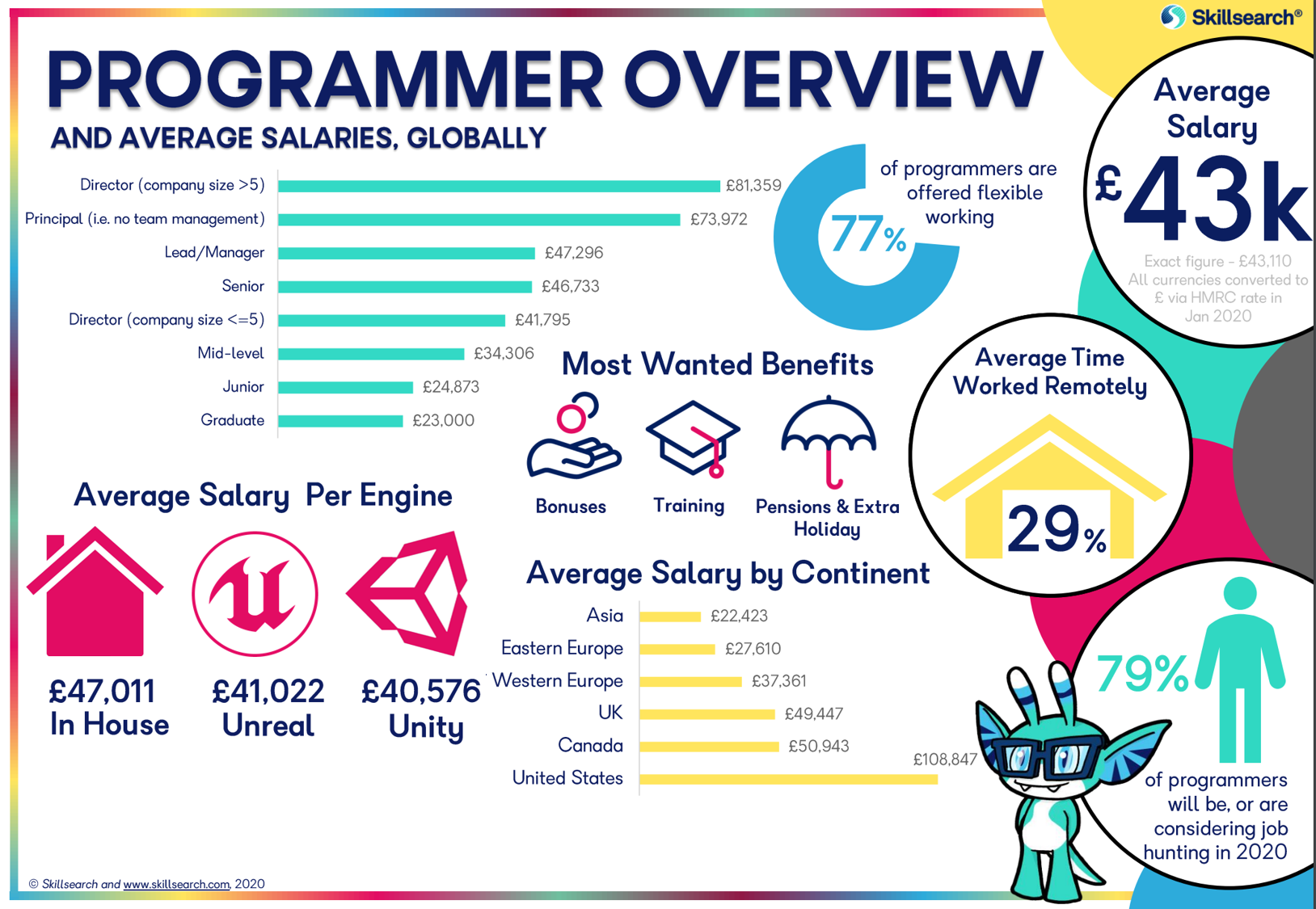Programmer Overview