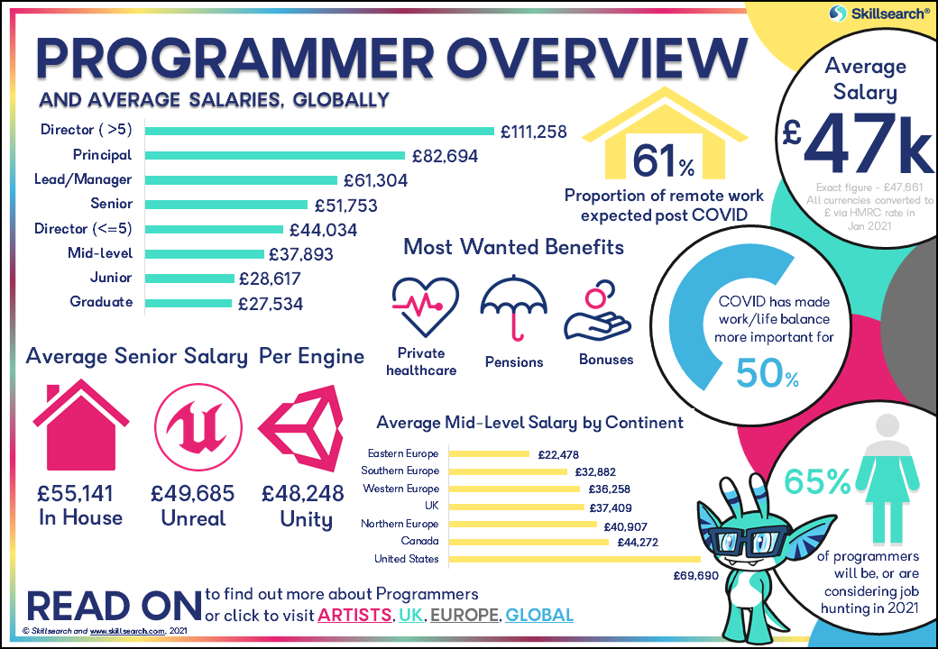 The Programmer overview page of the games industry salary and satisfaction survey