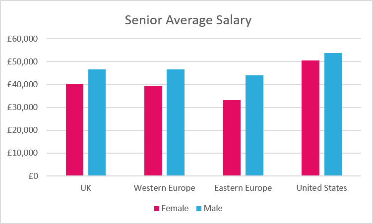 Salary-Comparison-Senior-by-Region-Gender-Pay-gap-in-games-Industry