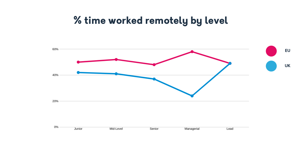 Time worked remotely by level