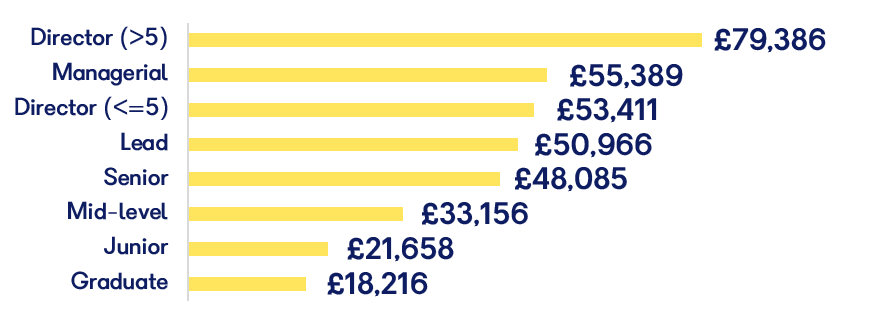 UK Average salaries in Games and Interactive Industry 2019